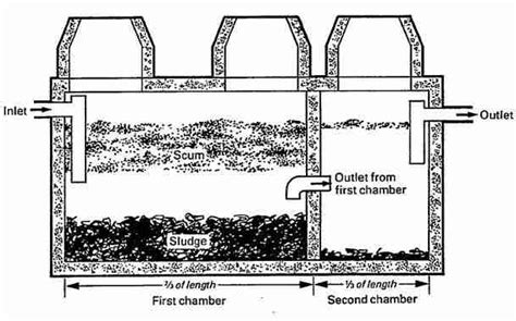 Sewer Vs Septic types of septic systems alternative septic system designs