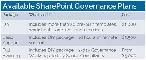 Sharepoint Governance Plan Sharepoint Governance Plan Template