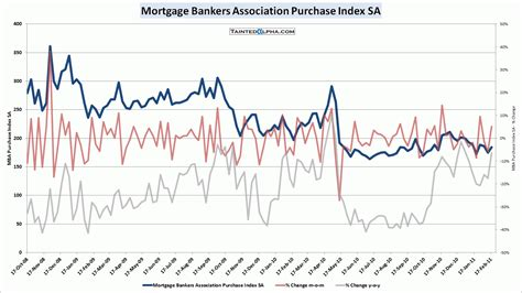 Mba Purchase Index by Mba Mortgage Applications 13 2 Tainted Alpha