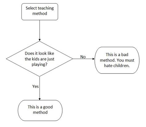 teaching flowcharts play from the battleground