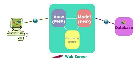 How To Draw Architecture Diagram For Web Application Soa Way Of Writing Php Dimuthu S