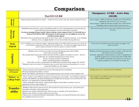 post 9 11 gi bill housing allowance gi bill housing allowance 28 images 2014 pay bah bas increase status benefits gi