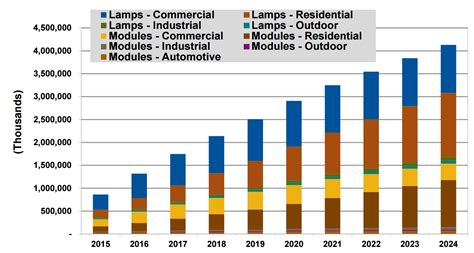 led lighting systems sales to total 216 billion from 2015