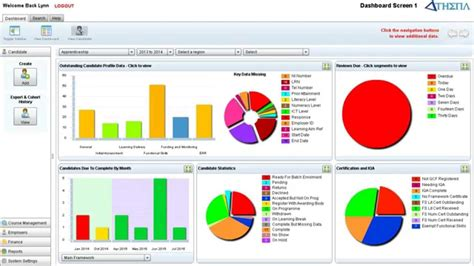 Report Writing Software In Mis by Athena Mis Dashboard Graphs