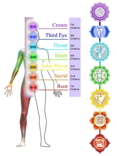 root chakra is your root chakra in balance