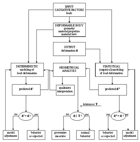 standard model flowchart no 25