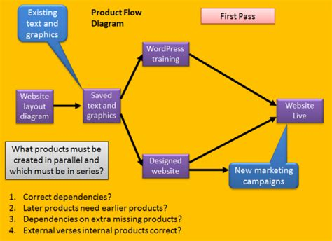 product flow diagram product planning in prince2 prince2 primer