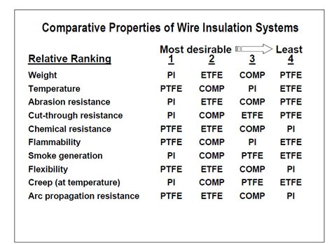 electrical wire types chart getting wise to the ewis wire insulation skygeek