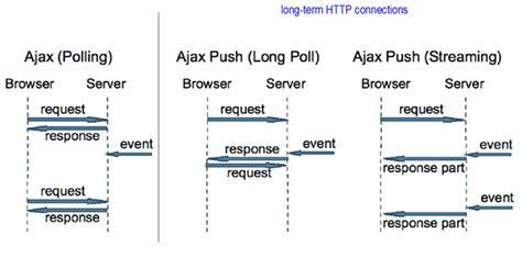 node js long polling tutorial 조대협의 블로그 빠르게 훝어 보는 node js 9 socket io 1 4 socket