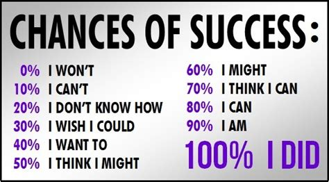 What Are The Odds Of Your Success by Chances Of Success Ytb Pulse