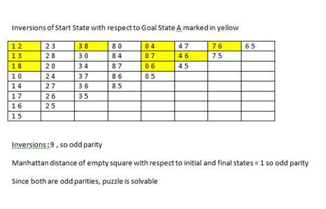 coding shortest solution java 8 puzzle solvability and shortest solution