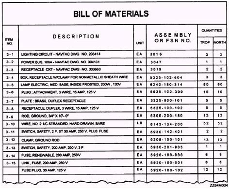 Struktur Bill Of Material Just Want To Share My Knowledge Engineering Bill Of Materials Template
