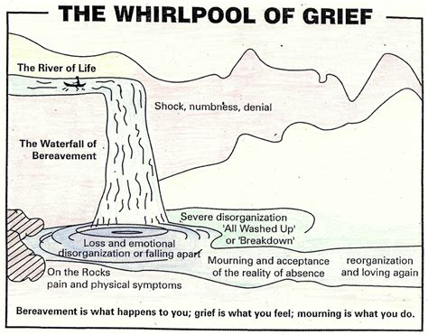 cycle of grief diagram opinions on grief