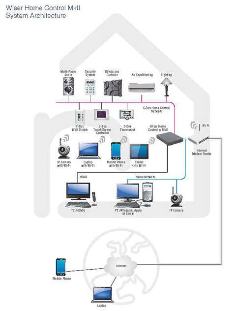 clipsal c wiring diagram car wiring diagrams wiring