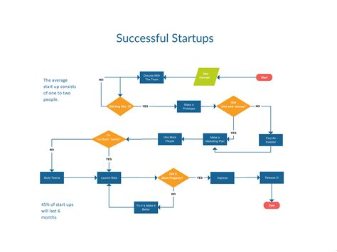 A Flowchart Showing How A Business Startup Functions Click The Image To View In Detail Flow Template For Startup Business