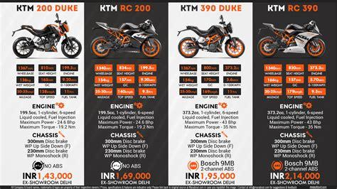 Ktm Duke Price List 95 Ktm Duke 125 Philippines Price List Yamaha Confirms