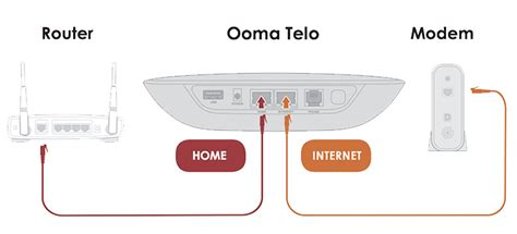 home security free home phone service ooma
