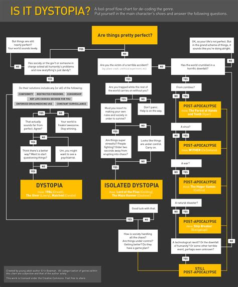 themes in dystopian literature 1000 images about oh info on pinterest flowchart
