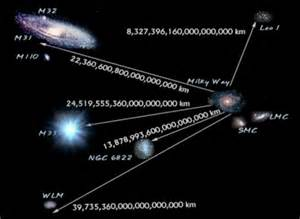 Distance From To The Vedic Wisdom The Knowledge Of Unknown Galaxy