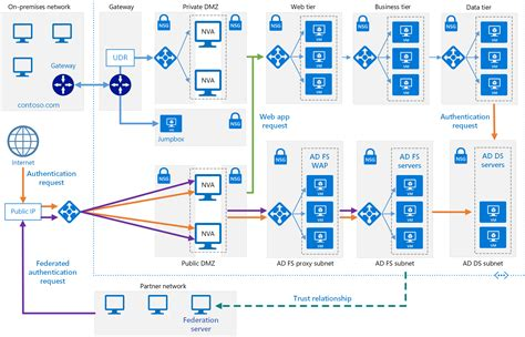 step up authentication scenarios with ad fs 20 part ii implementing active directory federation services ad fs