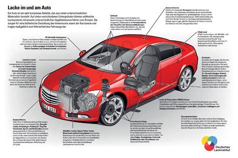 Auto Aufbau deutsches lackinstitut infografiken