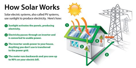 how home solar power system works frequently asked questions about going solar with grid grid alternatives