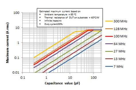 maximum voltage across capacitor maximum voltage of a capacitor 28 images gate 2013 ece maximum safe voltage and total charge