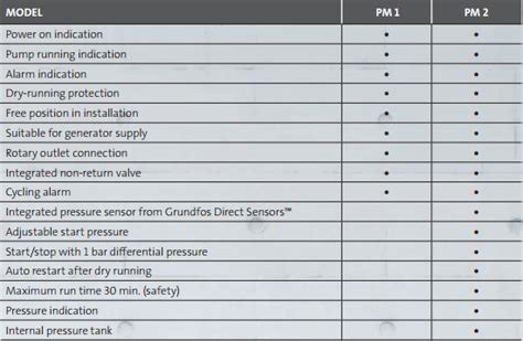 Pressure Manager Pm2 Grundfos Italy grundfos pm2 pressure manager 98801083