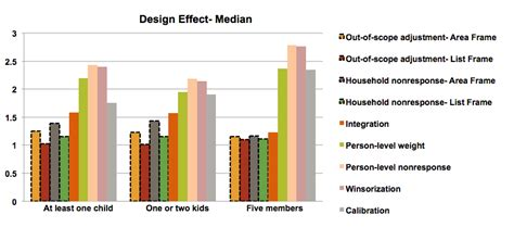 design effect due to weighting the impact of typical survey weighting adjustments on the