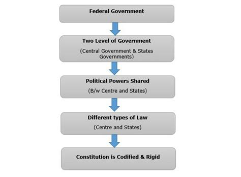 tutorialspoint union indian polity federal system