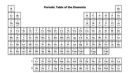 Mcat Periodic Table actual periodic table used on mcat freemcatprep