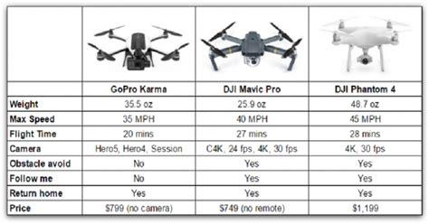 drone lipat dji mavic pro vs gopro karma siapa lebih tangguh okezone techno