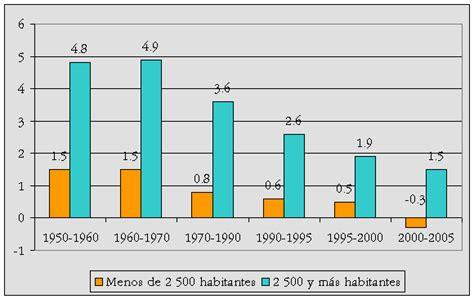 tasa de crecimiento anual compuesto wikipedia la desarrollo metropolitano