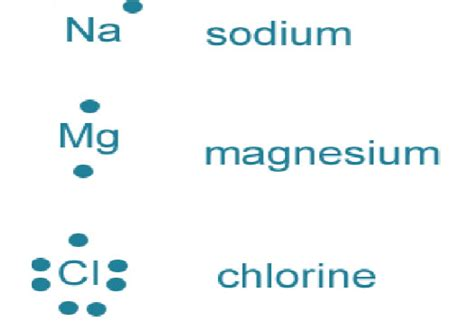 lewis dot diagram for magnesium write the electron dot structures for sodium oxygen and