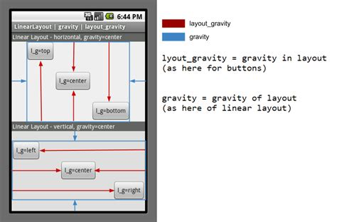 android layout gravity bottom doesn t work gravity and layout gravity on android stack overflow