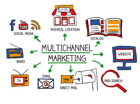 marketing multiplied a real world guide to channel marketing for beginners practitioners and executives books survey shows multi channel marketing approach increases