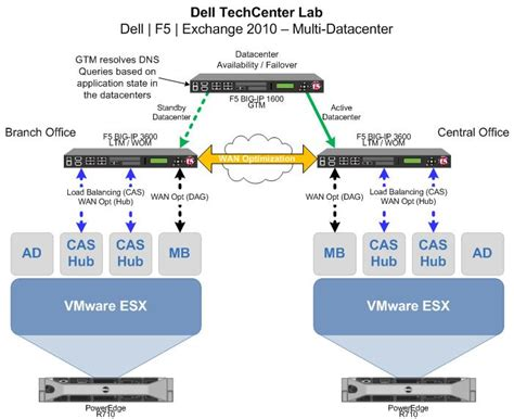 f5 network diagram exchange 2010 with f5 big ip and dell os and