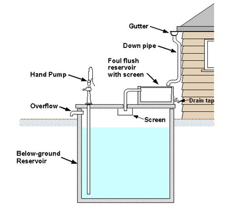 design criteria for rainwater harvesting rainwater harvesting tank design www imgkid com the