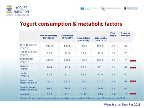 dl pr 10 02 2014 trends haapo andres 1 playuna yogurt consumption is associated with less weight gain