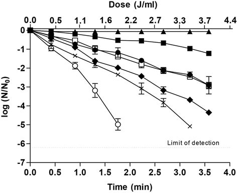 Uv And Heat L Combined by Frontiers Influence Of Dimethyl Dicarbonate On The
