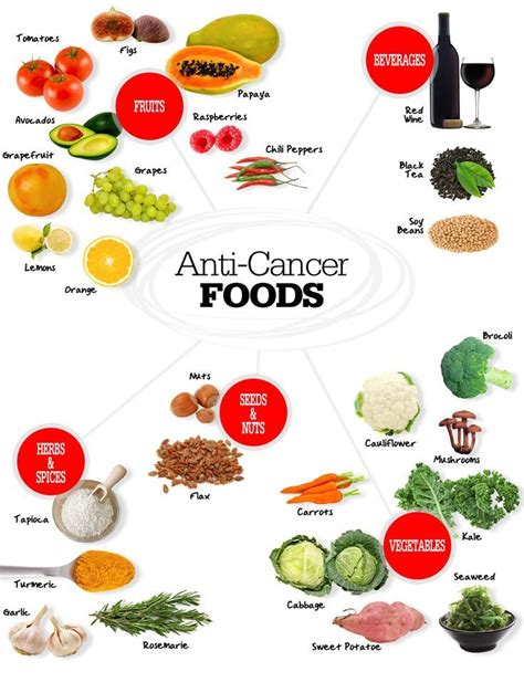 anti cancer foods food nutrition diet dieting