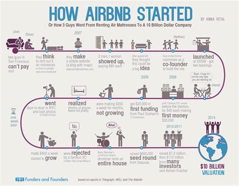 airbnb business model airbnb s quot overnight quot success steven cox steven cox