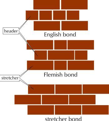 definition of pattern and types bricks brass bricks and brickwork heather pinterest