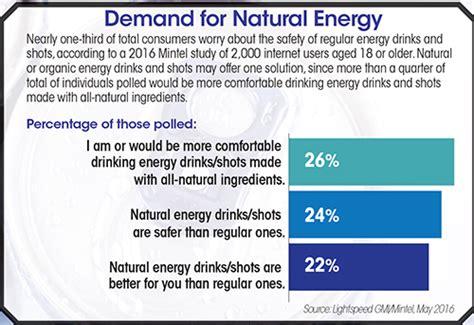 energy drink statistics 2017 energy drink market best market 2017