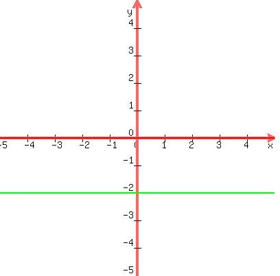 slope with 0 solution find the equation of the line with slope 0 and y