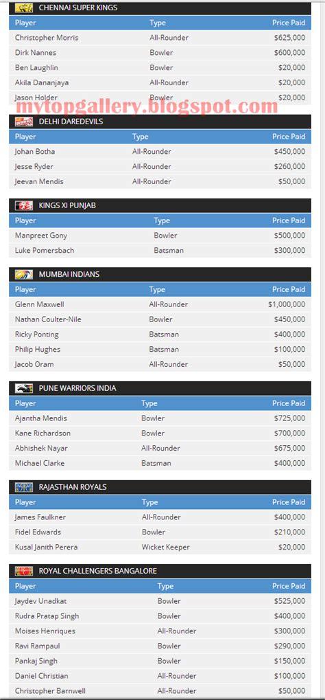 new ipl mach list ipl t20 2013 teams and players list mytopgallery latest