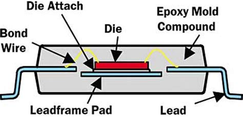 what integrated circuit design process led to faster computers integrated circuit package types and thermal characteristics electronics cooling