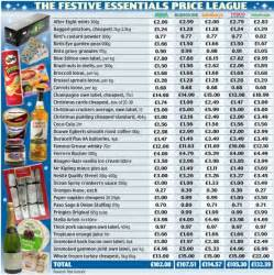 asda gets in the christmas spirit with cheapest shopping