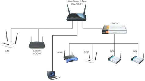 Wireless Router Wiring Diagram Deltagenerali Me Wireless Router Wiring Diagram Volovets Info