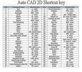 Design My Own Floor Plan For Free autocad shortcut key keyboard shortcuts pinterest
